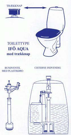 Ifo Aqua EcoBeta omform til et 2 skyls toilet